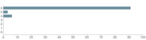 Chart?cht=bhs&chs=500x140&chbh=10&chco=6f92a3&chxt=x,y&chd=t:91,3,6,0,0,0,0&chm=t+91%,333333,0,0,10|t+3%,333333,0,1,10|t+6%,333333,0,2,10|t+0%,333333,0,3,10|t+0%,333333,0,4,10|t+0%,333333,0,5,10|t+0%,333333,0,6,10&chxl=1:|other|indian|hawaiian|asian|hispanic|black|white